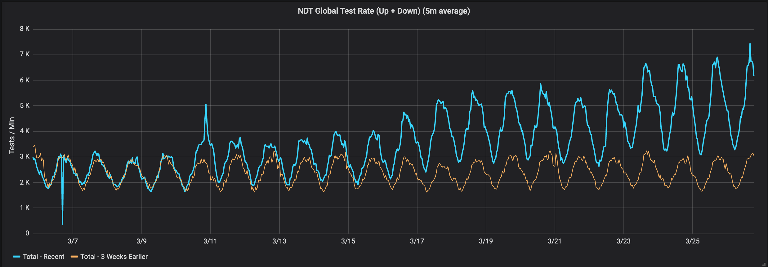 NDT Global Test Rate (tests/min)