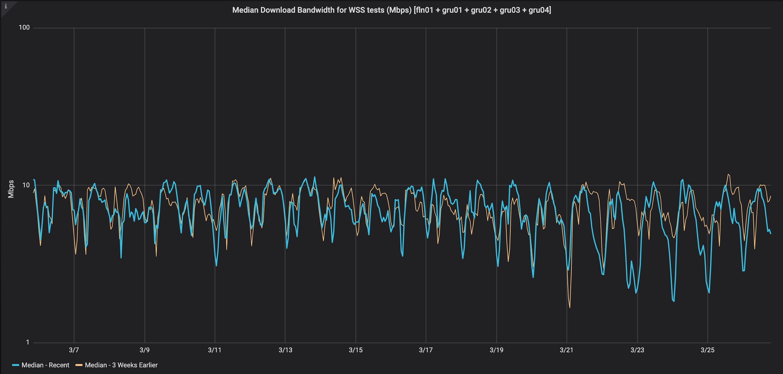 Median Download Bandwidth for WSS tests, São Paulo, Brazil (tests/min)