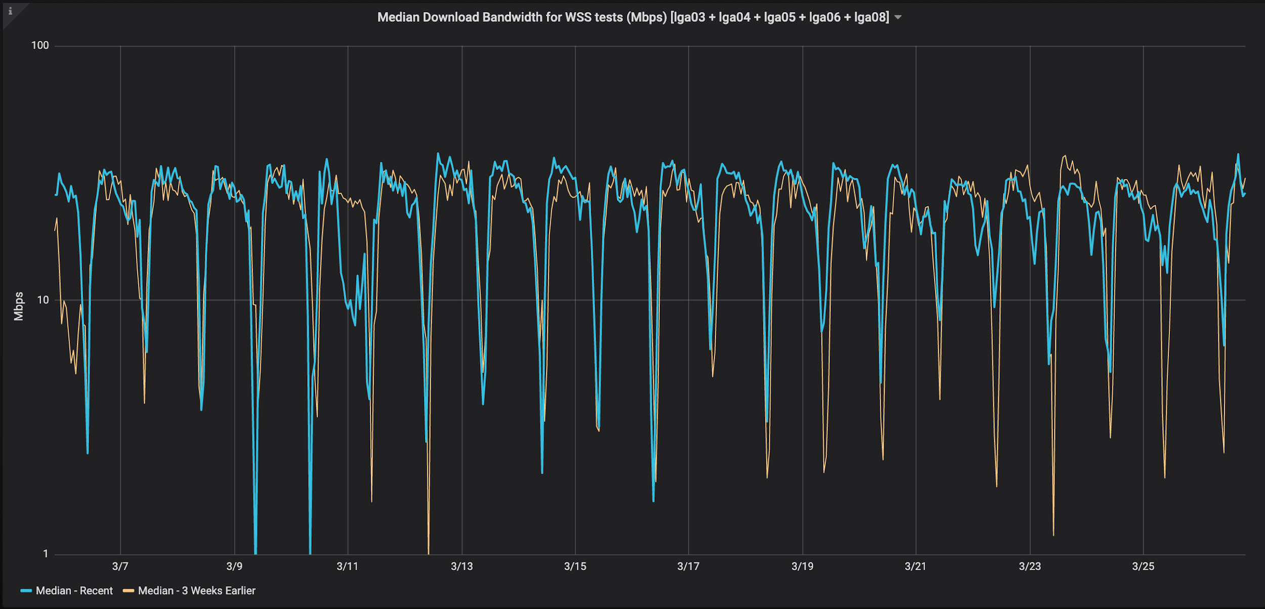 Median Download Bandwidth for WSS tests, New York, USA (Mbps)