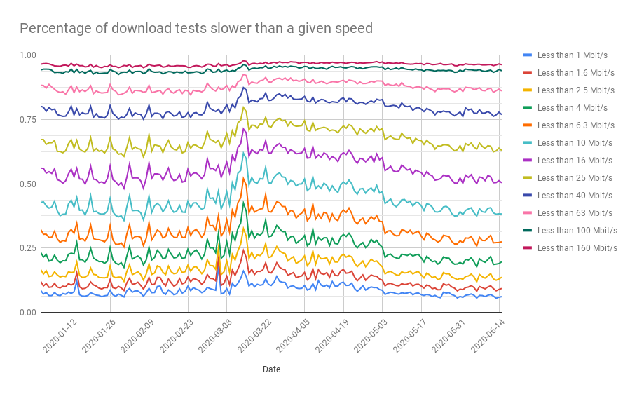 Percentage of tests where measured download speed was lower than a give speed in Mbit/s