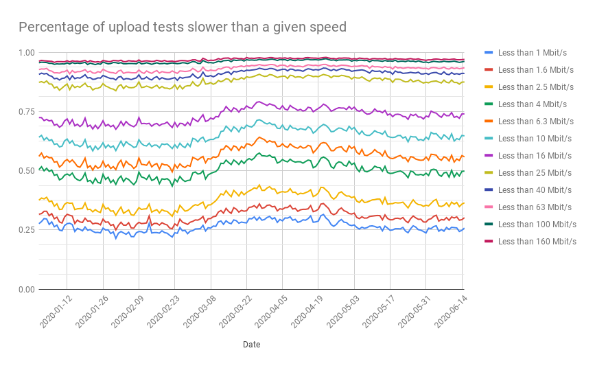 Percentage of tests where measured upload speed was lower than a give speed in Mbit/s