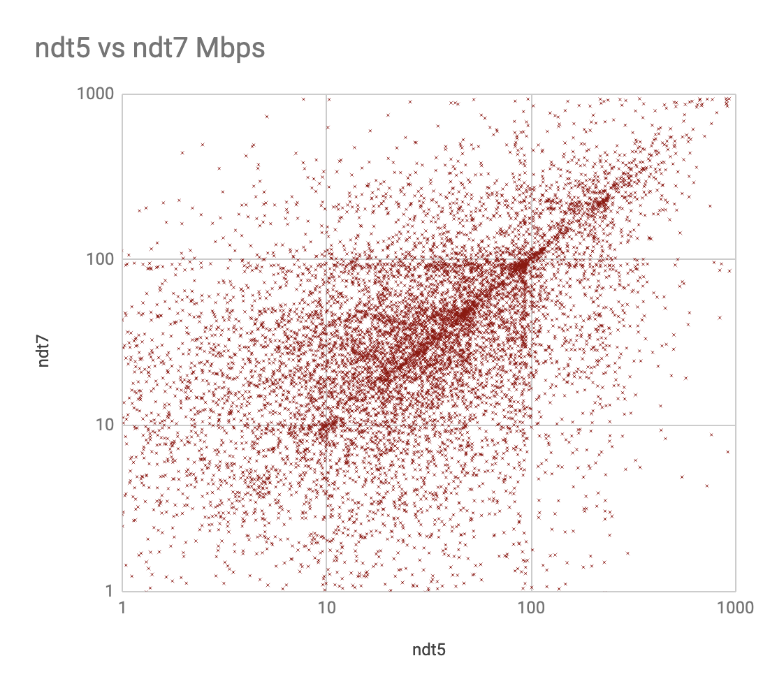 Scatter plot comparing ndt5 and ndt7, reporting client download bandwidth