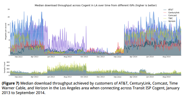 Median download throughput achieved by customers of AT&T, CenturyLink, Comcast, Time Warner Cable, and Verizon in the Los Angeles area when connecting across Transit ISP Cogent, January 2014 to September 2014