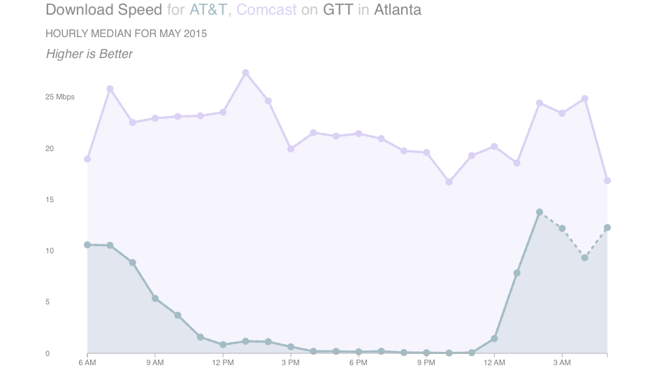 Chart showing Download Speed for AT&T, Comcast on GTT in Atlanta, GA - May 2015