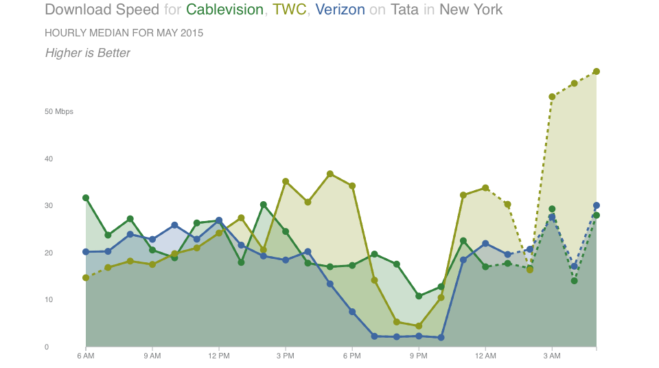 Chart showing Download Speed for CableVision, TWC, Verizon on Tata in New York - May 2015