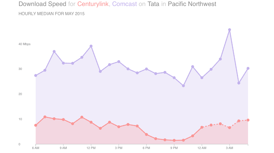 Chart showing Download Speed for CenturyLink, Comcast on Tata in Pacific Northwest - May 2015