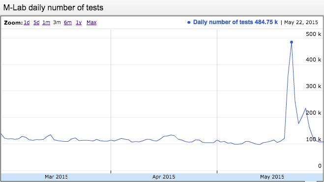 Chart showing M-lab daily number of tests - May 2015