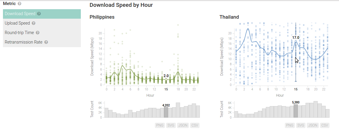 M-Lab Visualization - Compare Download Speeds in Philippines and Thailand