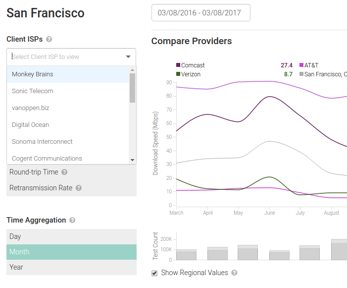 M-Lab Visualization - Compare Providers in San Francisco